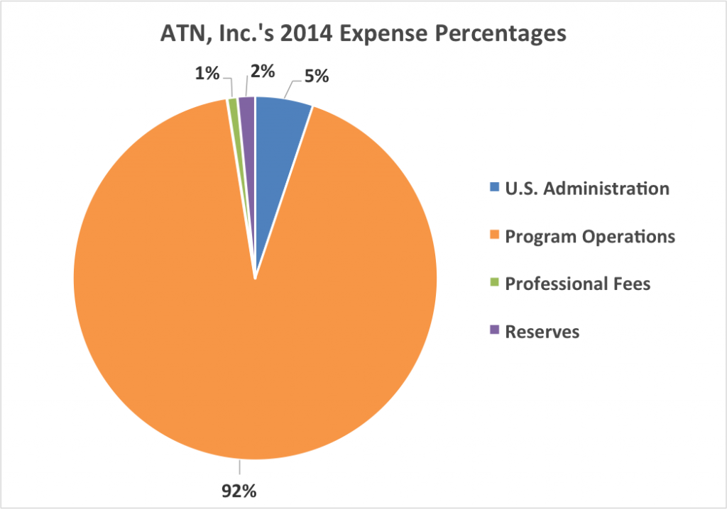 2014-form990-expense-percentages