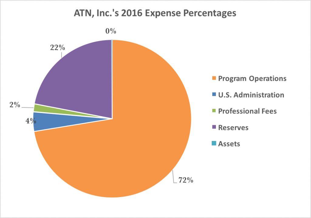 2015-form990-expense-percentages