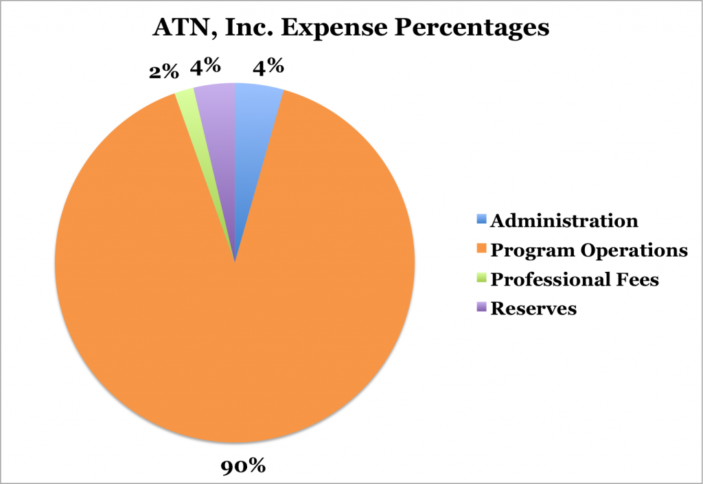 ATN, Inc Expense Percentages Pie Chart